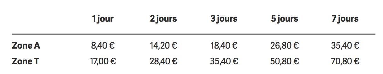 tarif billet touristique madrid