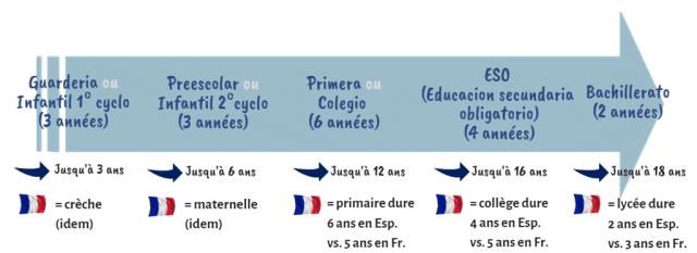 Cursus du système scolaire en Espagne, différence avec la France.